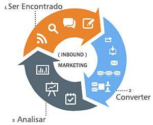 marketing digital marketing digital Como vender mais na crise com o marketing digital marketing digital