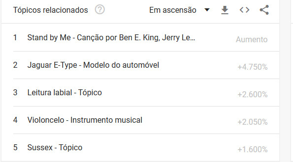 harry google trends O Casamento Real de Meghan Markle e do Príncipe Harry visto pelo Google Trends harry