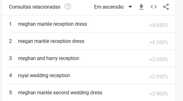 meghan-markle google trends O Casamento Real de Meghan Markle e do Príncipe Harry visto pelo Google Trends meghan markle