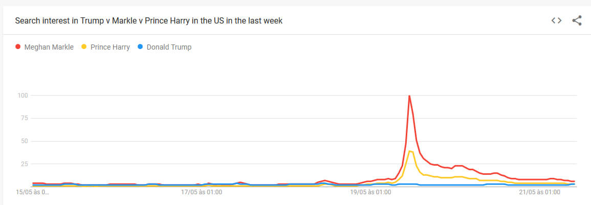 trump-vs-meghan-markle-vs-prince-harry google trends O Casamento Real de Meghan Markle e do Príncipe Harry visto pelo Google Trends trump vs meghan markle vs prince harry
