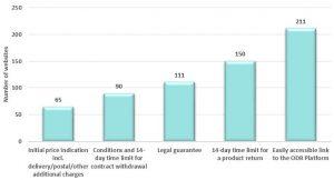 lojas online consumidores 2 terços das Lojas Online não cumpre a legislação P042268 393205 300x162
